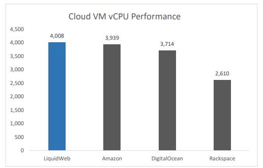 Liquid Web VS AWS Server Speed