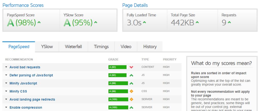 GTmetrix page speed score