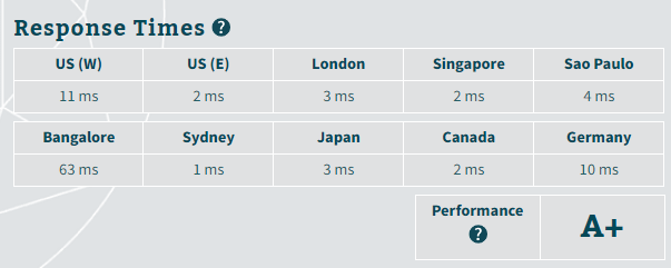LiquidWeb server response time results